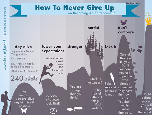 how_to_never_give_up_anna_vital_infographic